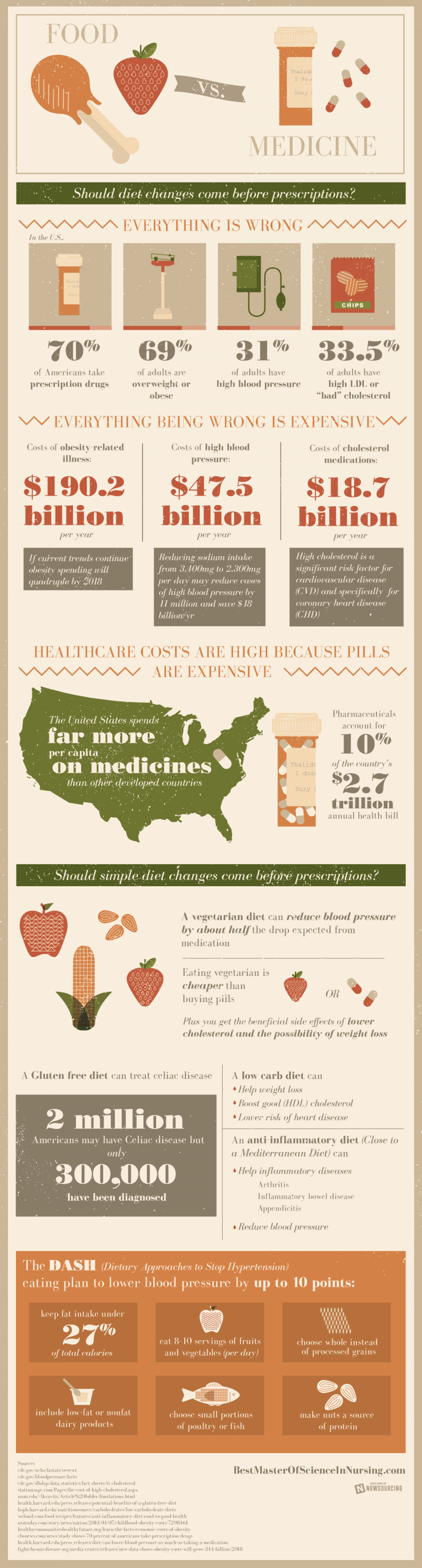 Food vs. Medicine Infographic