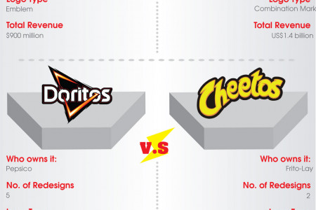 Foodies Friction – The Logo Battle Infographic