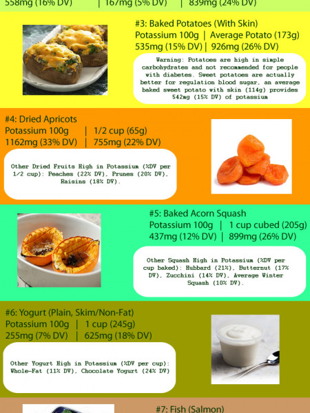 Foods High in Potassium Infographic