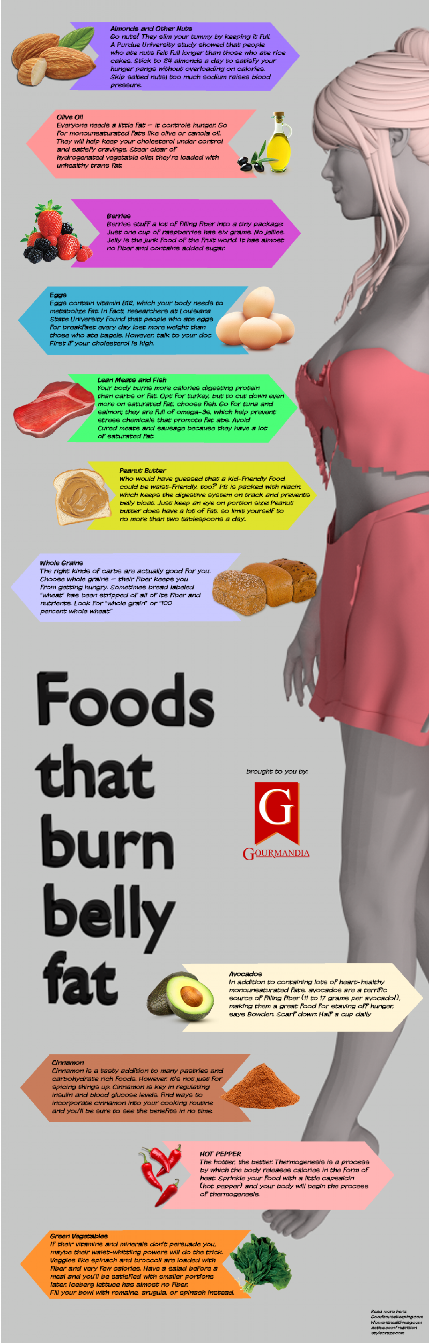 Foods that Burn Belly Fat Infographic