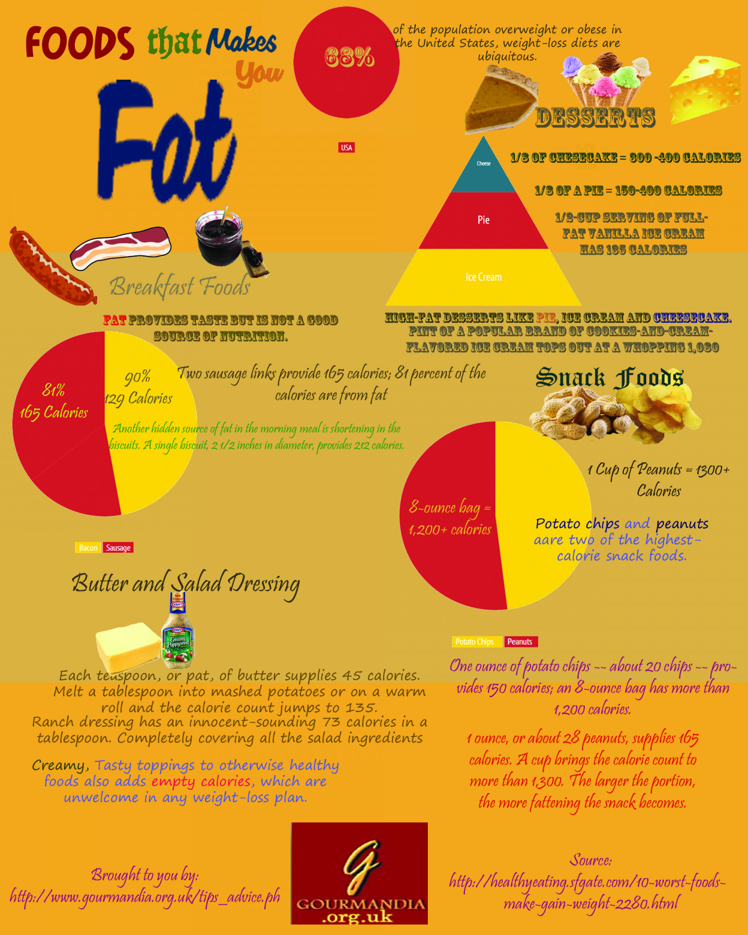 Foods that Make you Fat Infographic