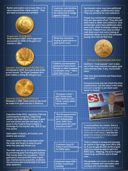 Fools Gold: Inside the Glenn Beck Goldline Scheme  Infographic