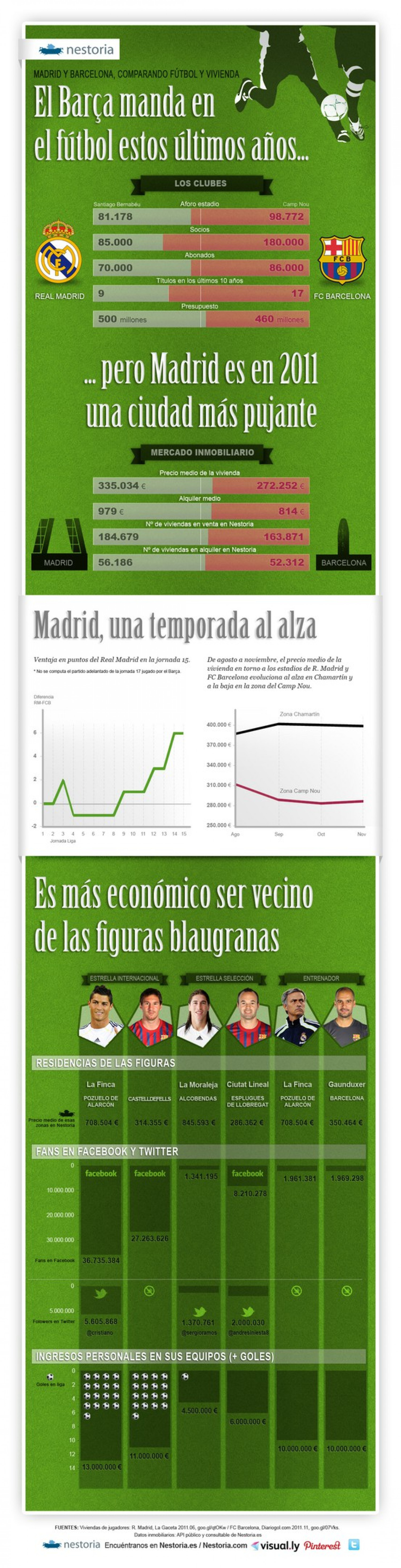 Football and housing, Madrid vs Barcelona Infographic