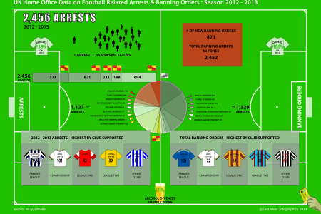 Football arrests and bans by club and type, 2012-13 season Infographic