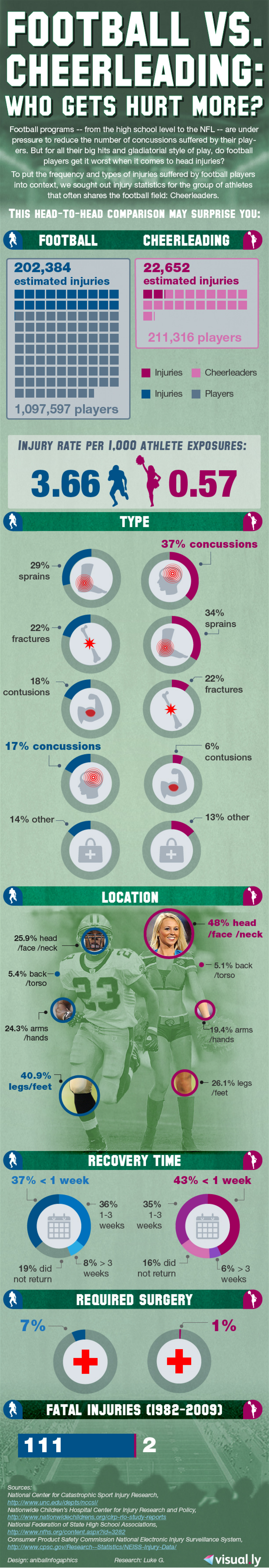Football vs. cheerleading: Who gets hurt more? Infographic
