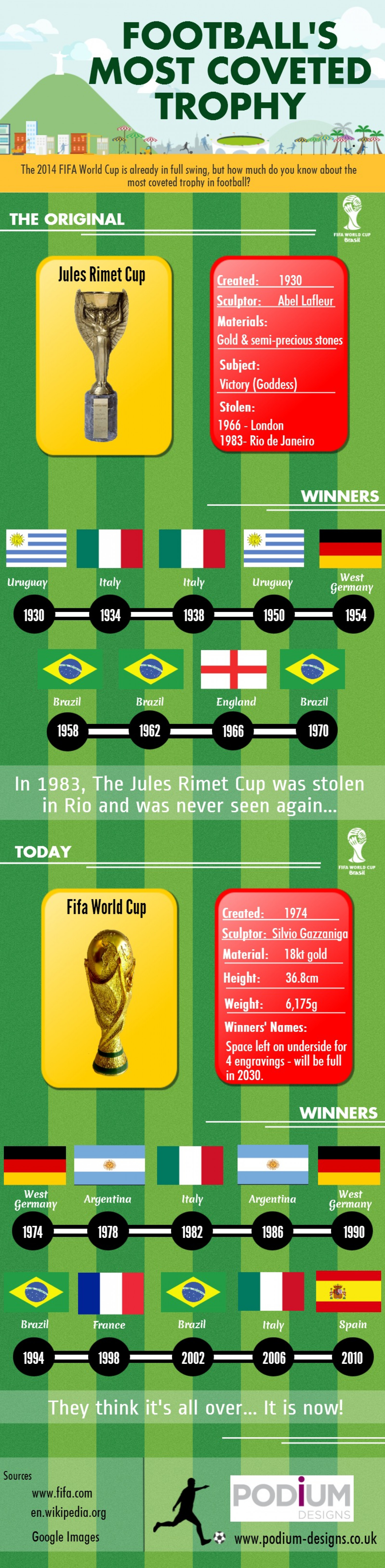 Football's Most Coveted Trophy Infographic
