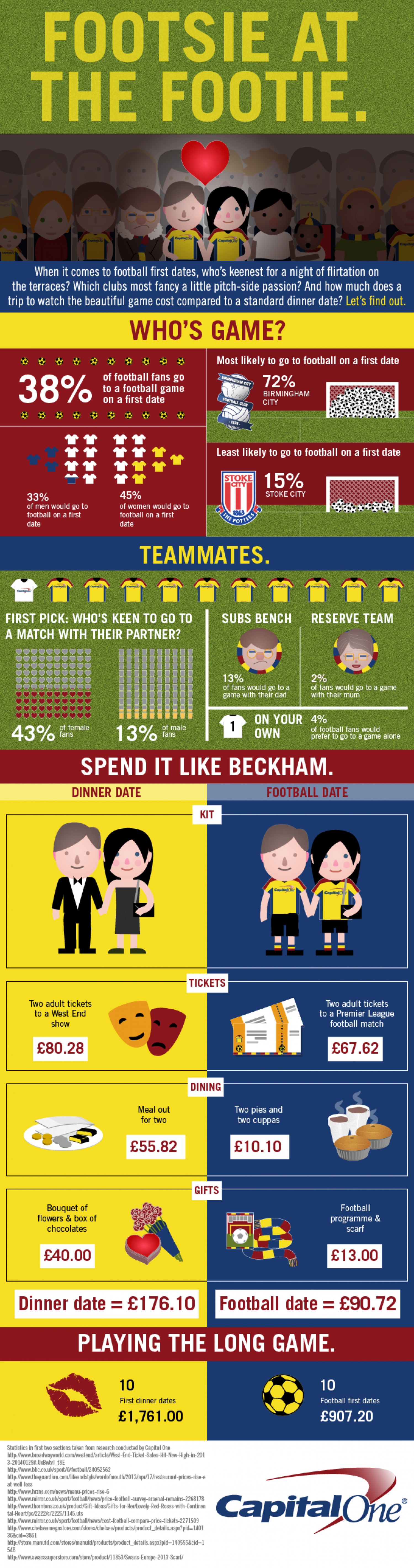 Footsie at the Footie. Infographic