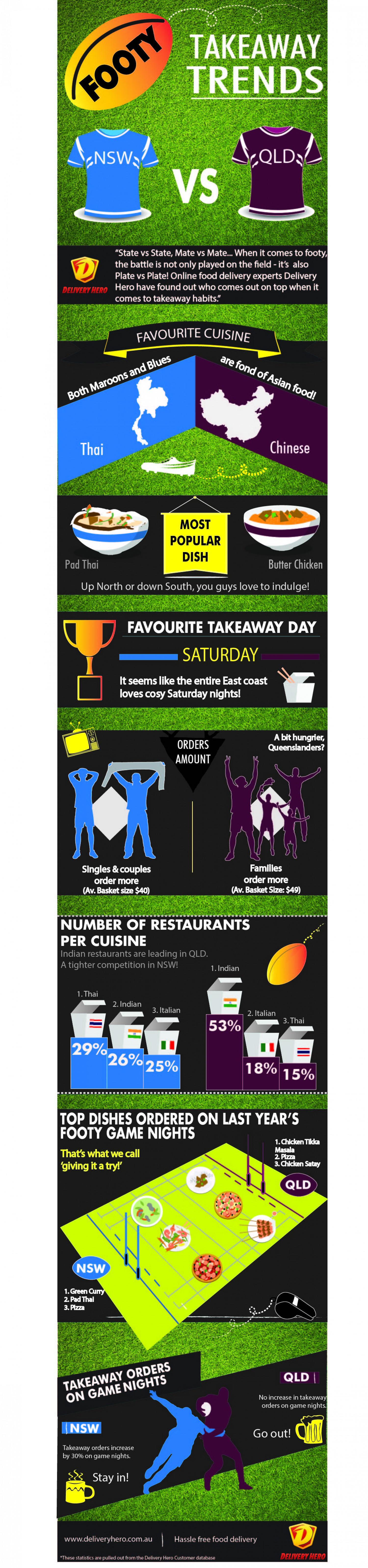 Footy Takeaway Trends | Delivery Hero Australia Infographic