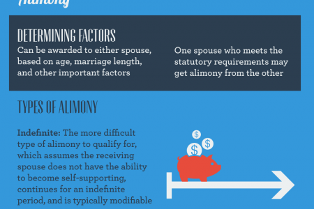 For Better or For Worse: A Look at Divorce in Maryland Infographic