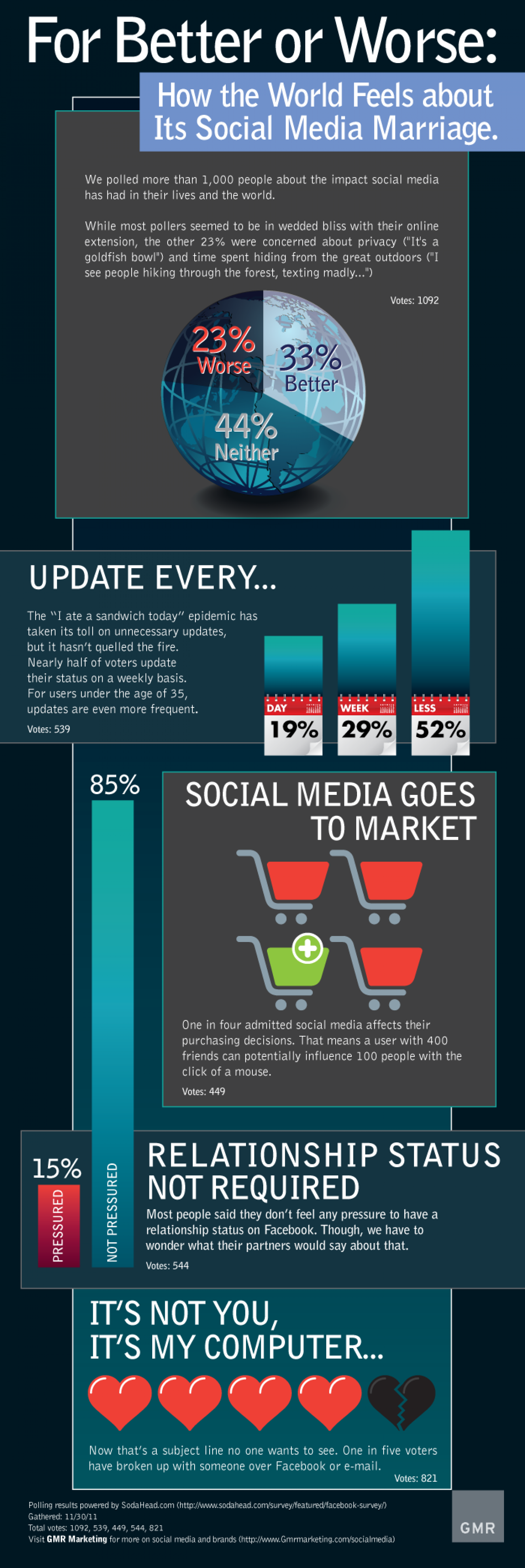 For Better or Worse: The Social Media Marriage Infographic
