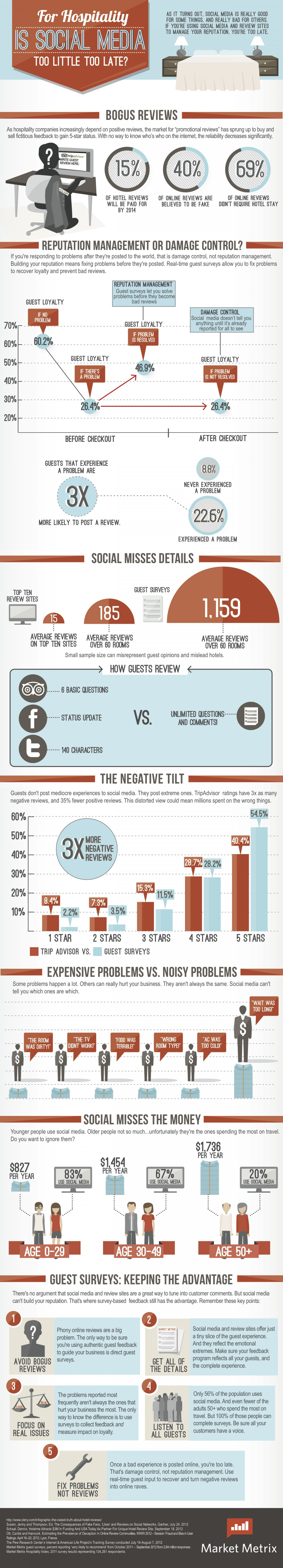 For Hospitality: Is Social Media Too Little Too Late? Infographic