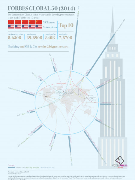 Forbes Global 50 2014 Infographic