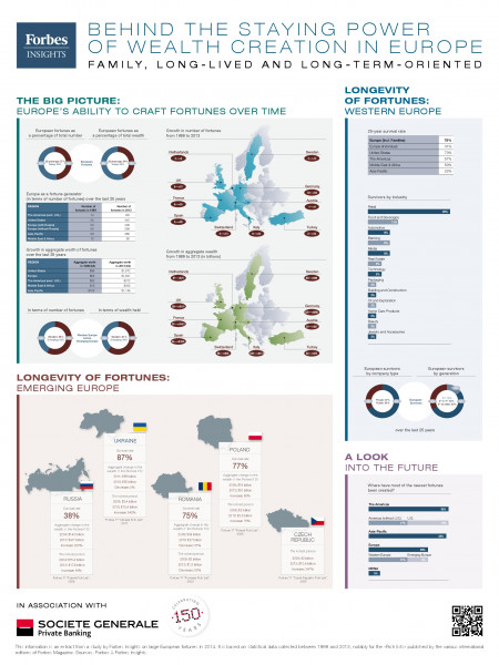 Behind The Staying Power Of Wealth Creation In Europe Infographic
