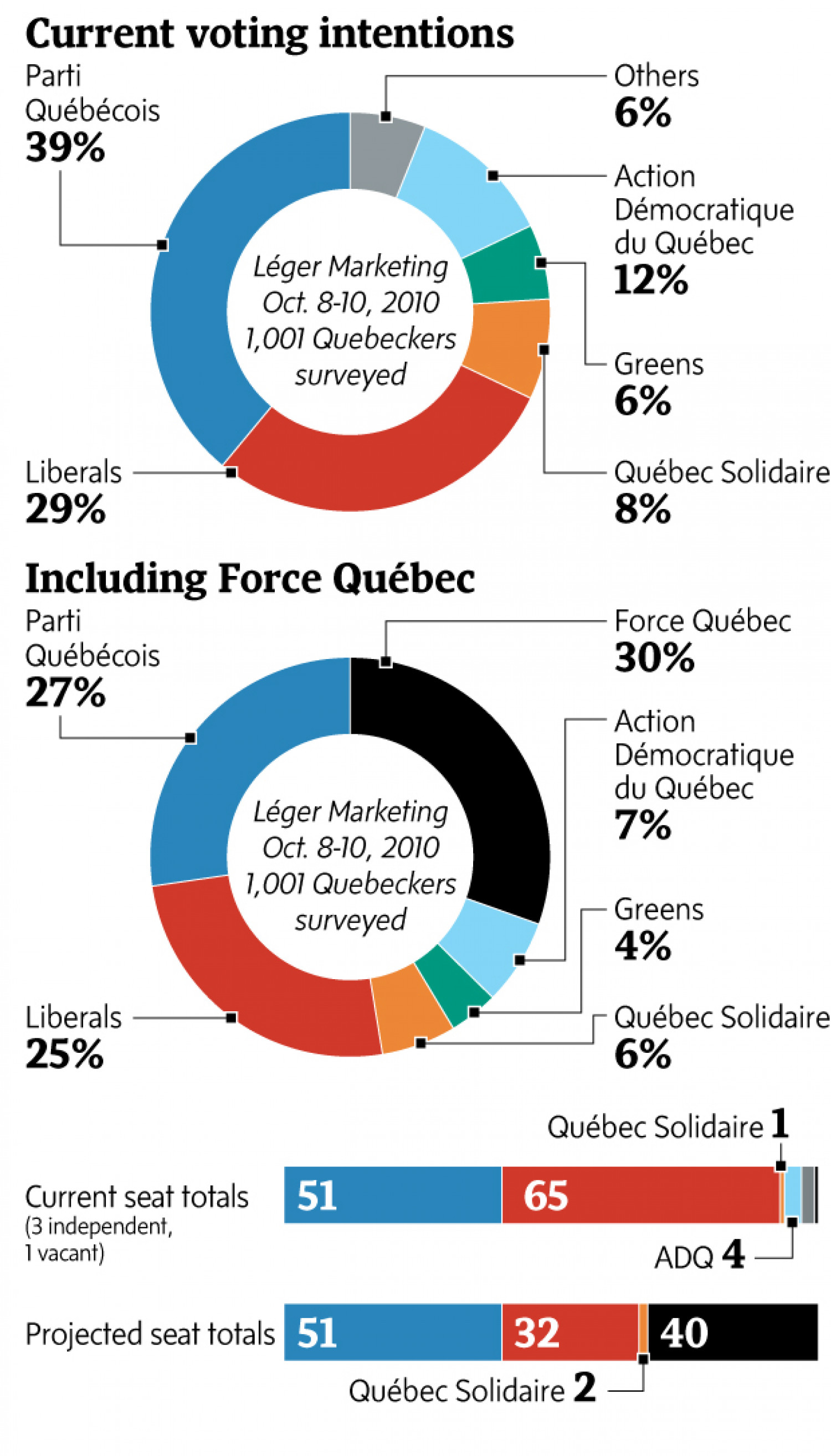 Force Quebec on provincial electoral landscape Infographic