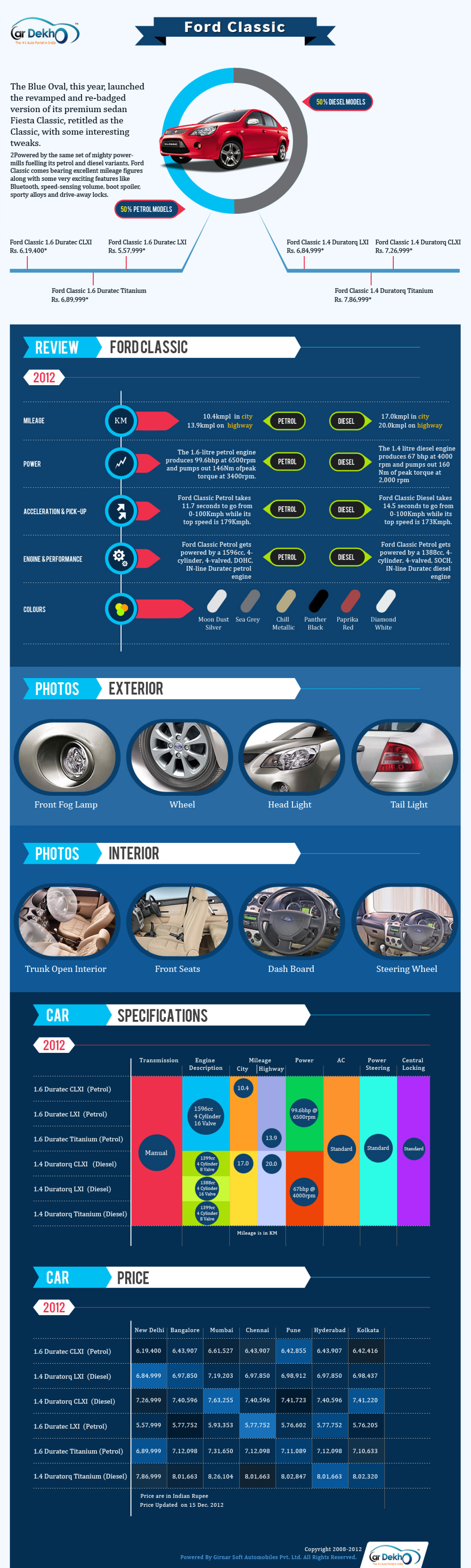 Ford Classic India Infographic
