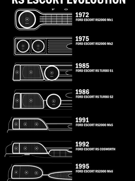 Ford Escort RS Evolution / History Infographic