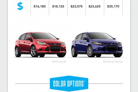 Ford Family Comparison: Focus Infographic