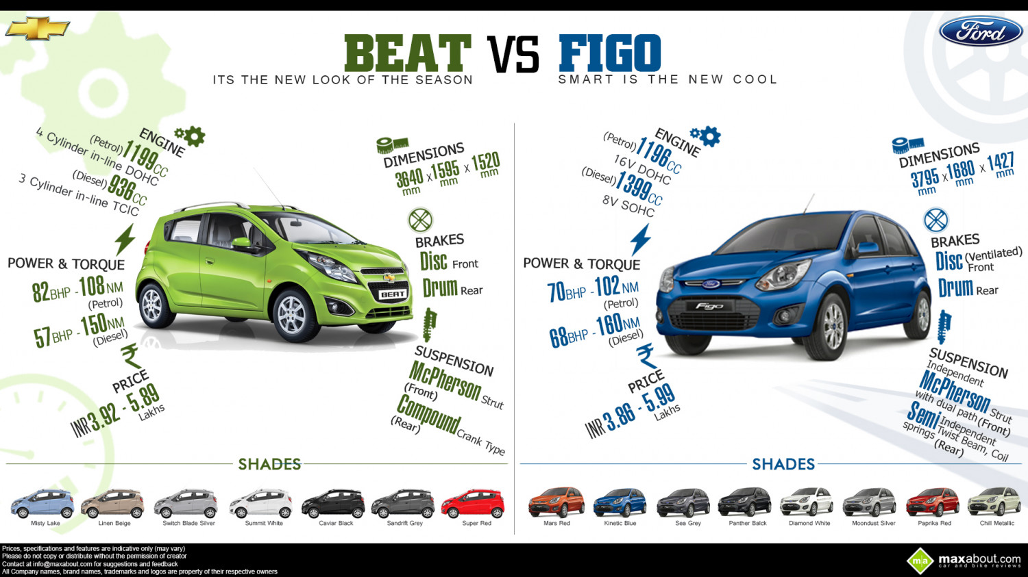 Ford Figo vs. Chevrolet Beat Infographic