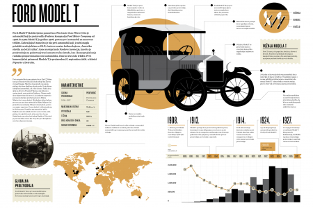 Ford Model T Infographic