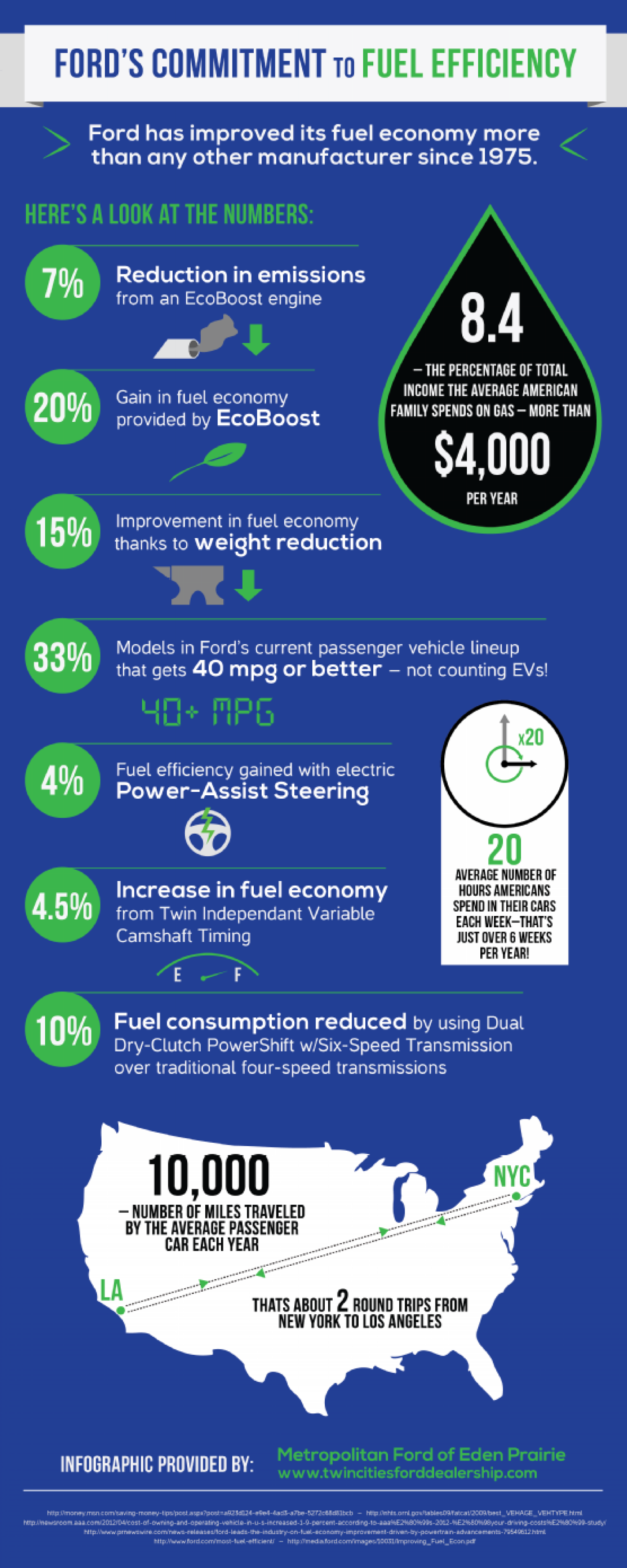 Ford's Commitment to Fuel Efficiency Infographic