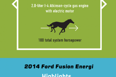Ford's Fuel-Efficient Energi Series Infographic