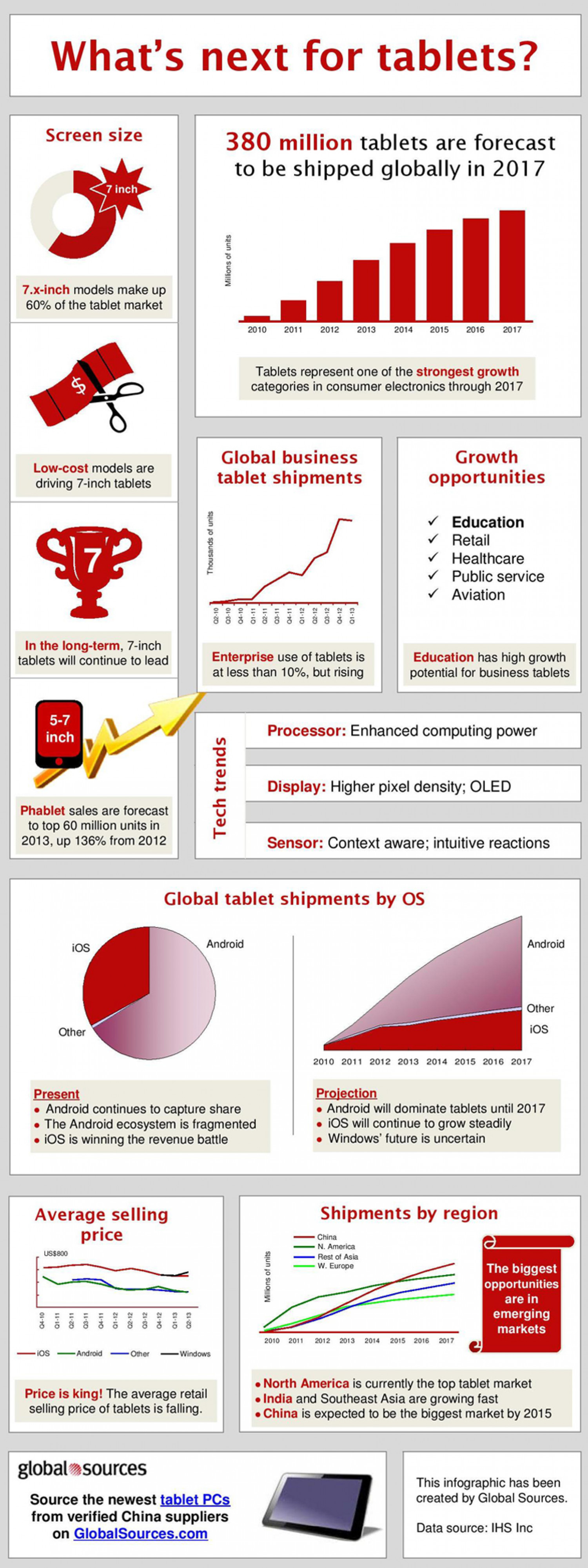 Forecast: What's next for tablet PCs? Infographic