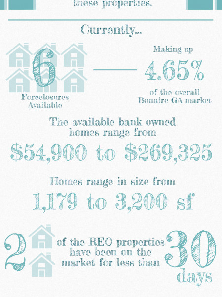 Foreclosures in Bonaire GA for March 2014 Infographic