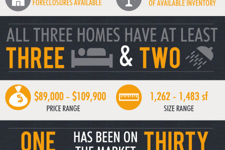 Foreclosures in Byron GA for July 2014 Infographic