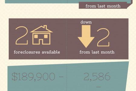 Foreclosures in Centerville GA for August 2014 Infographic