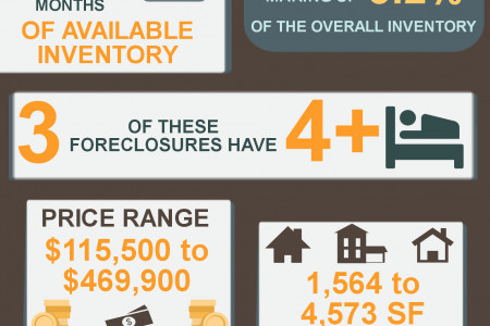 Foreclosures in Kathleen GA for July 2014 Infographic