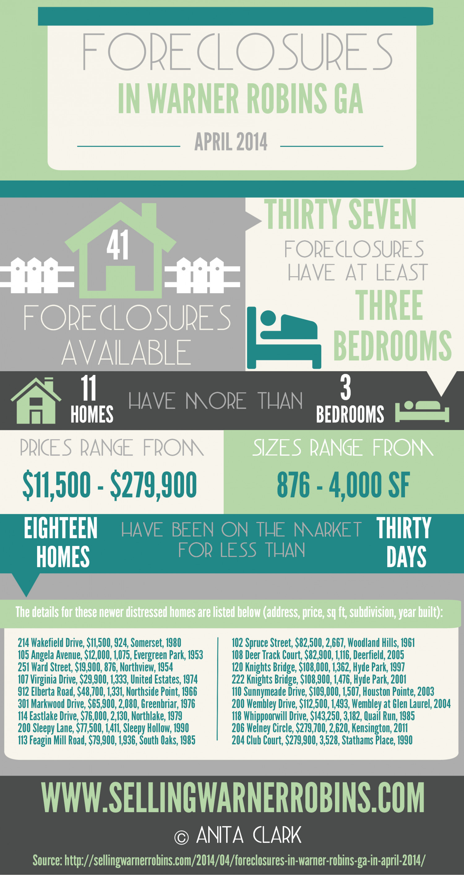 Foreclosures in Warner Robins GA for April 2014 Infographic
