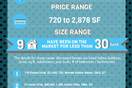 Foreclosures in Warner Robins GA for August 2014  Infographic