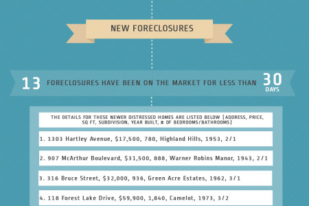 Foreclosures in Warner Robins GA for July 2014 Infographic