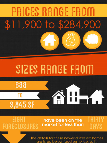 Foreclosures in Warner Robins GA for October 2014 Infographic