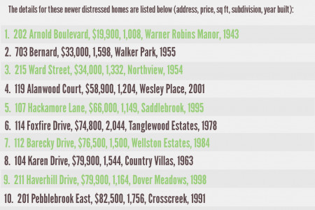 Foreclosures in Warner Robins GA March 2014 Infographic