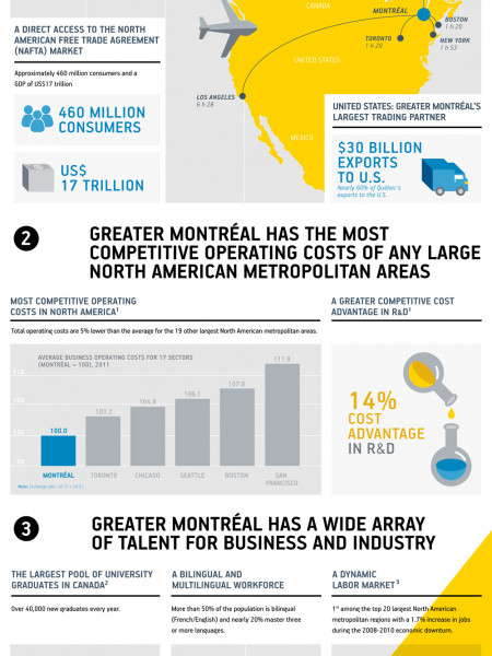 Foreign Direct Investment: Where to Invest? Infographic