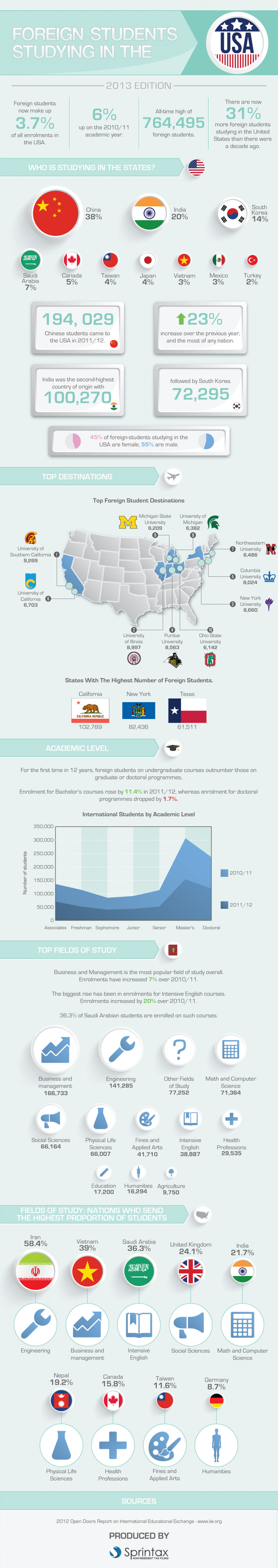 Foreign Students Studying in the USA Infographic