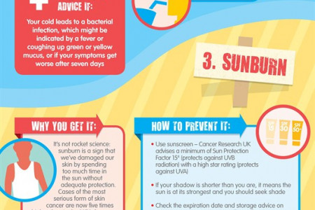 Be Well Away Infographic