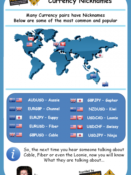 Forex Currency Nicknames Infographic