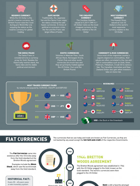 Forex Market Facts Infographic