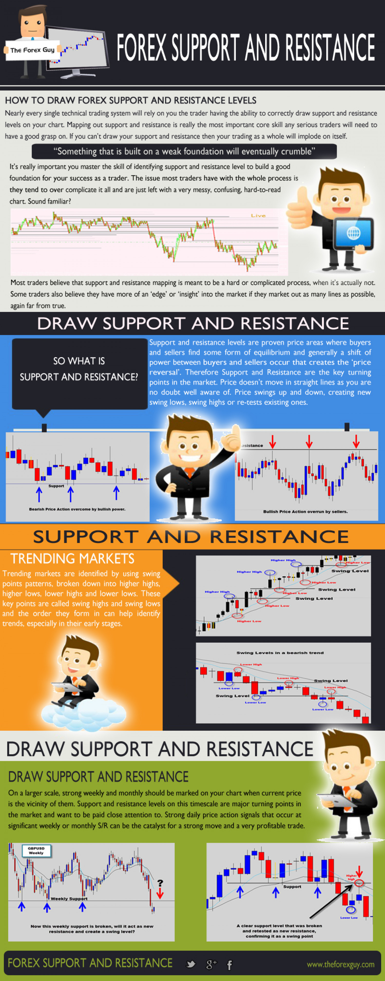 Forex Support And Resistance | Visual.ly
