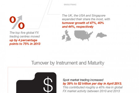 Forex. The 5.3 Trillion dollar a day market Infographic