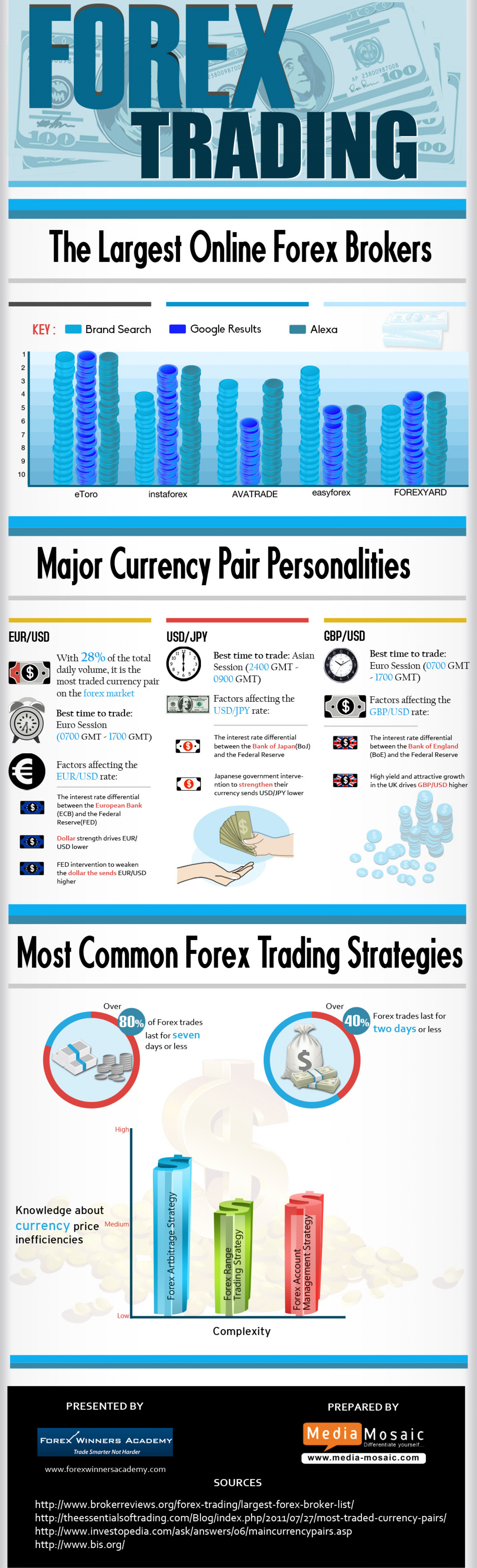 Forex Trading – The Largest Online Forex Brokers Infographic