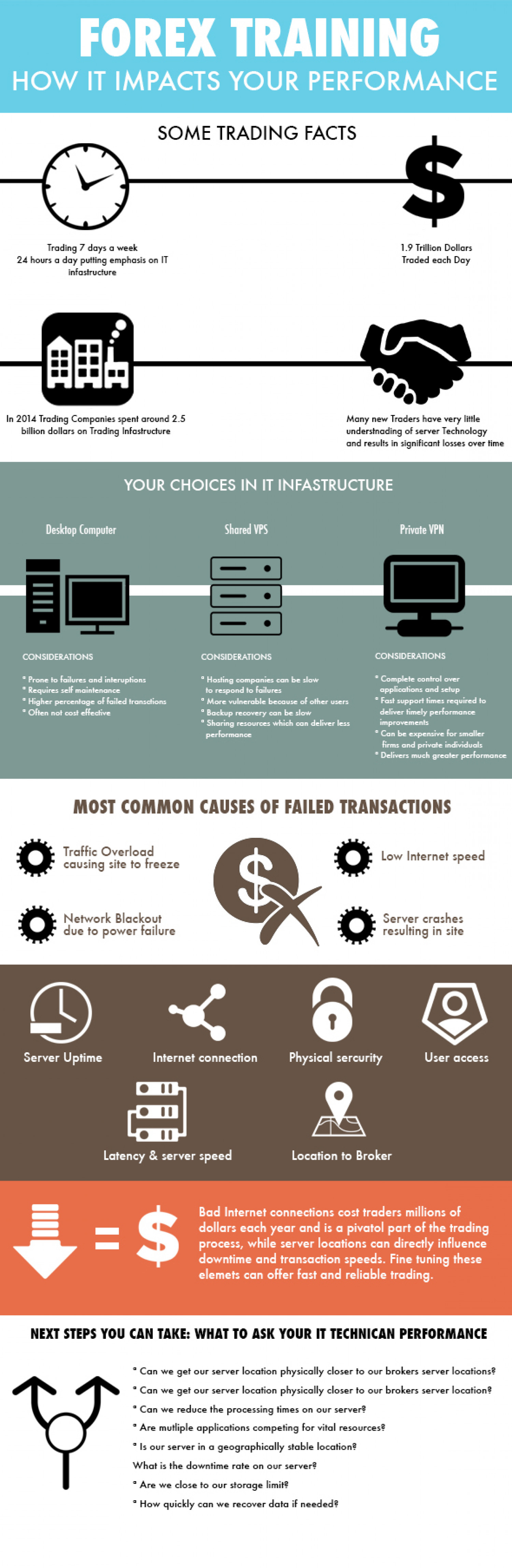 Forex Trading Infographic