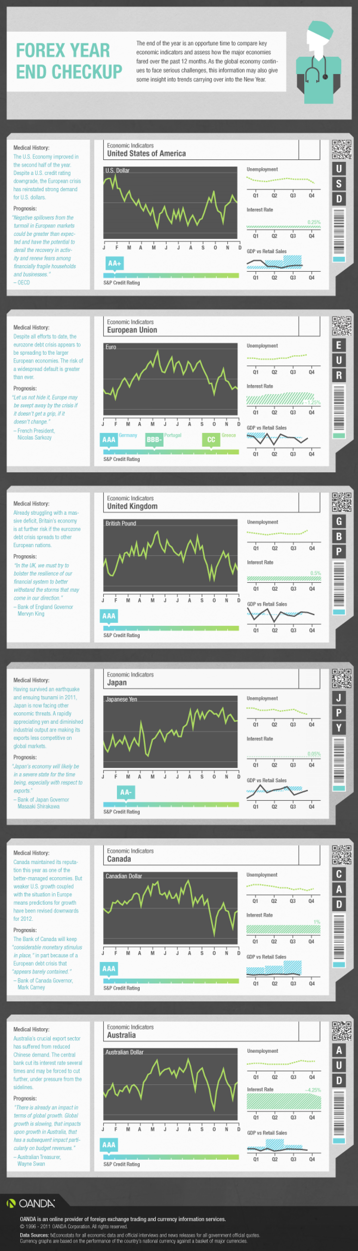 Forex Year End Checkup Infographic