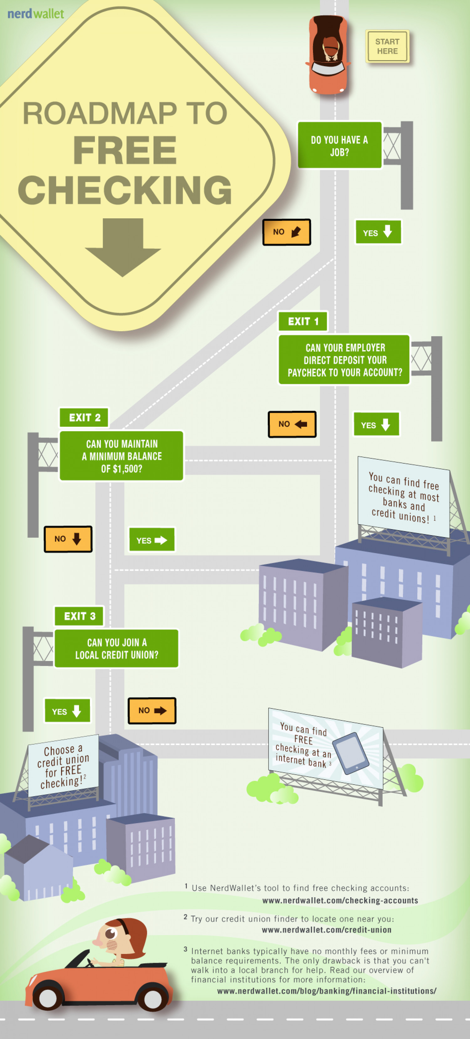 Forget the GPS...Try NerdWallet's Roadmap to Free Checking! Infographic