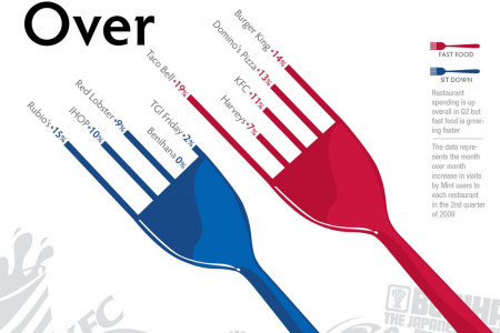 Fork It Over: Restaurant Sales Infographic