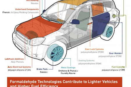 Formaldehyde Automotive Applications Infographic