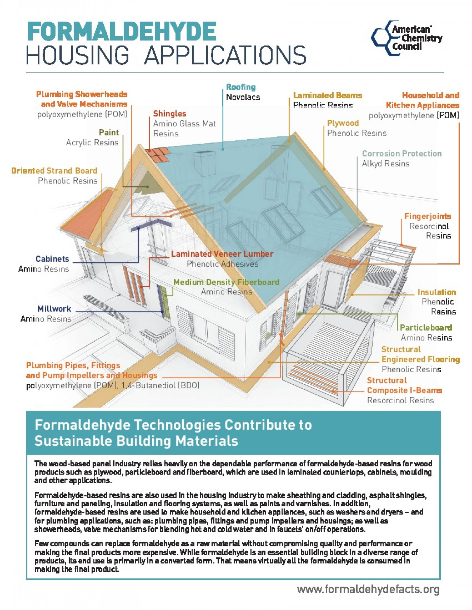 Formaldehyde Housing Applications Infographic