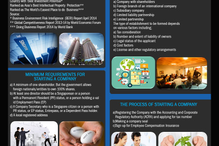 Formalities for Singapore company setup Infographic